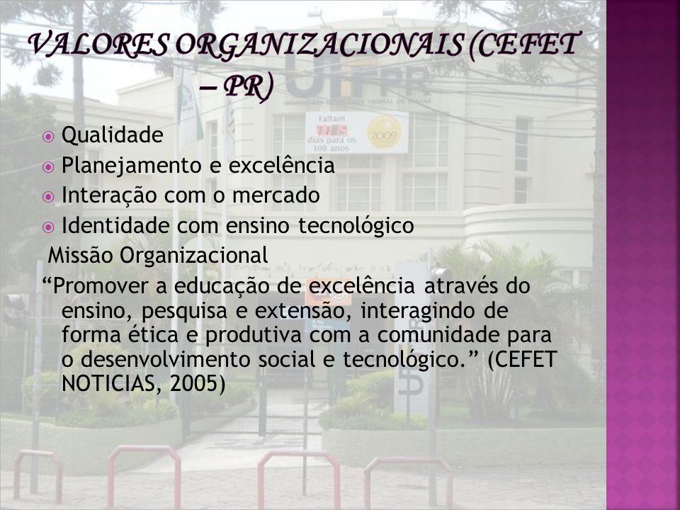 Valores Organizacionais (Cefet – PR)