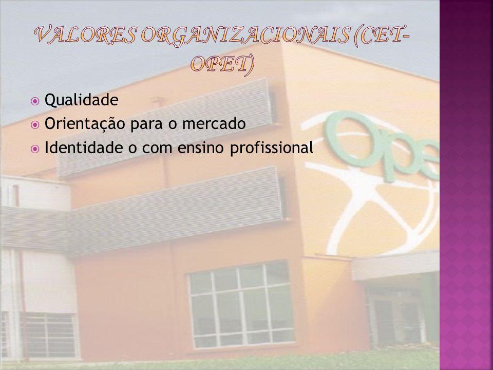 Valores Organizacionais (CET- Opet)