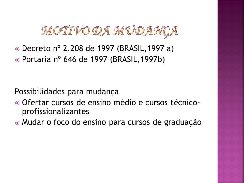 Motivo da Mudança Decreto nº 2.208 de 1997 (BRASIL,1997 a)