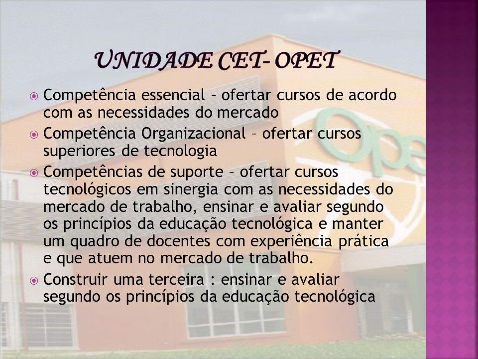 Unidade CET- Opet Competência essencial – ofertar cursos de acordo com as necessidades do mercado.