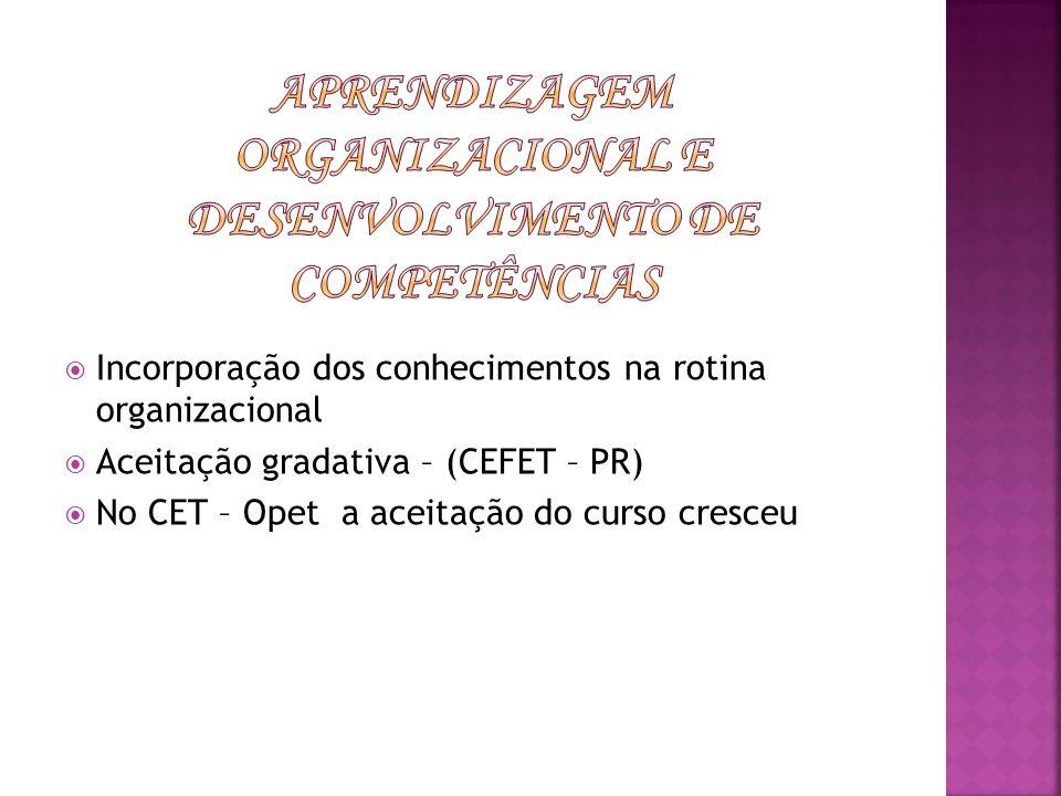Aprendizagem Organizacional e desenvolvimento de Competências