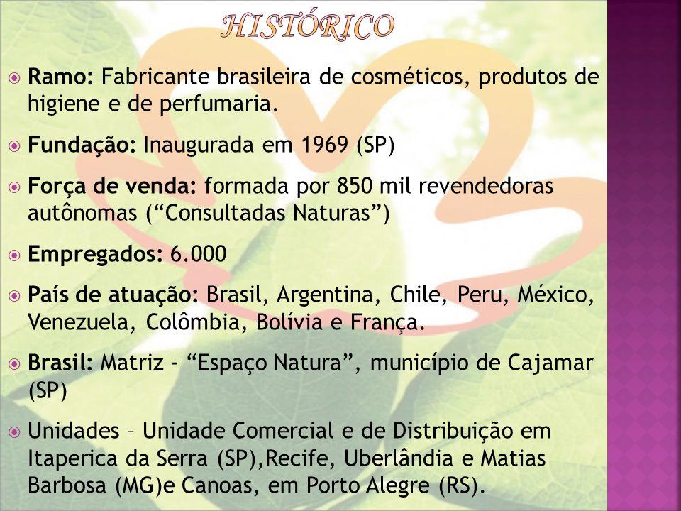histórico Ramo: Fabricante brasileira de cosméticos, produtos de higiene e de perfumaria. Fundação: Inaugurada em 1969 (SP)