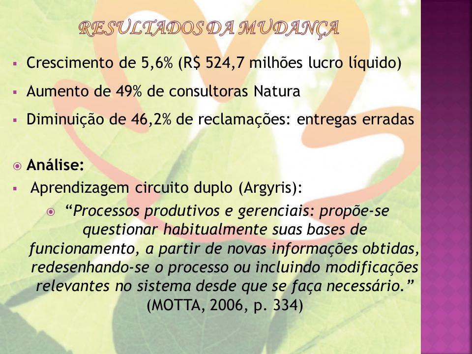 Resultados da mudança Crescimento de 5,6% (R$ 524,7 milhões lucro líquido) Aumento de 49% de consultoras Natura.