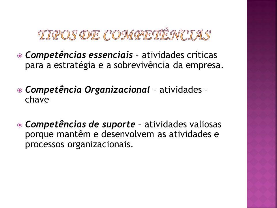 Tipos de Competências Competências essenciais – atividades críticas para a estratégia e a sobrevivência da empresa.