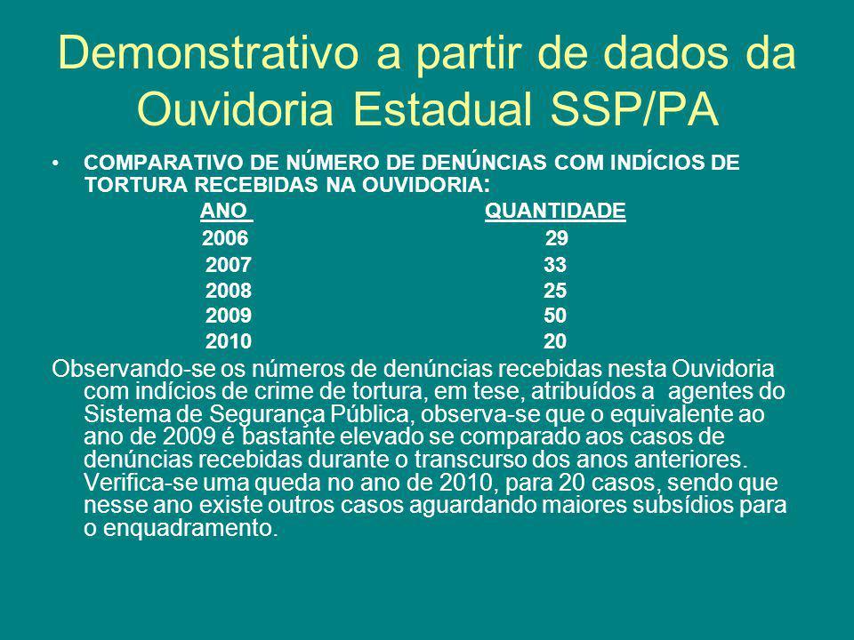 Demonstrativo a partir de dados da Ouvidoria Estadual SSP/PA
