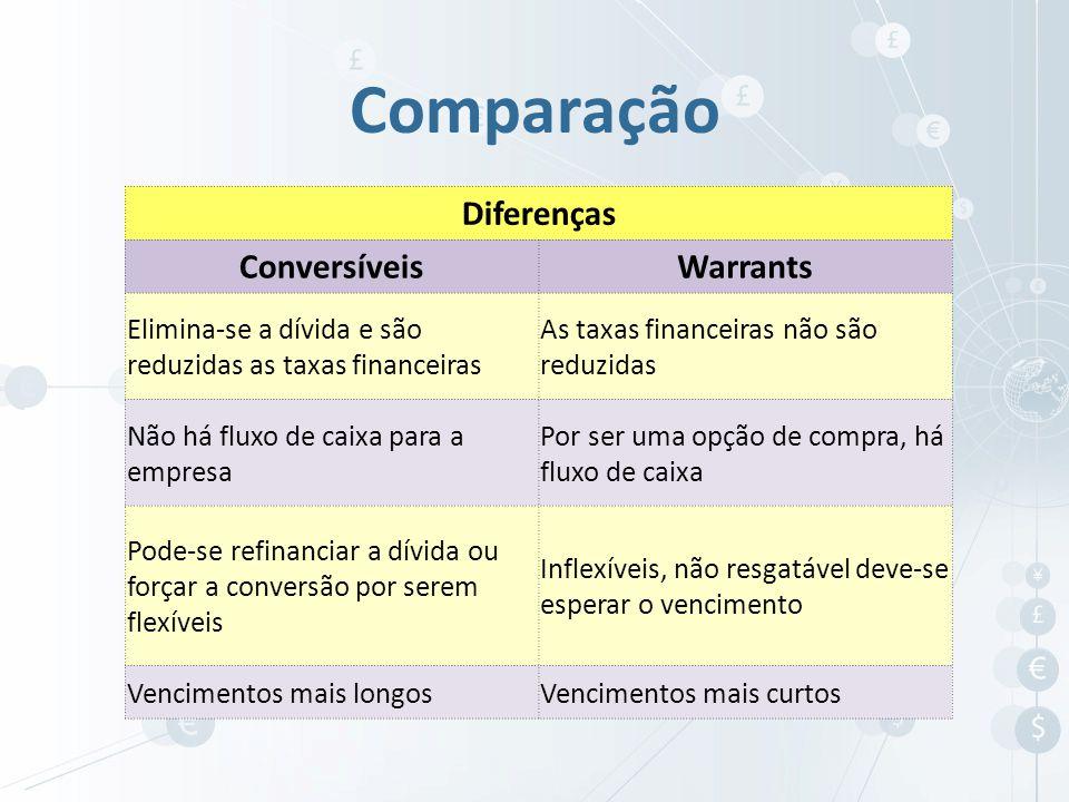 Comparação Diferenças Conversíveis Warrants