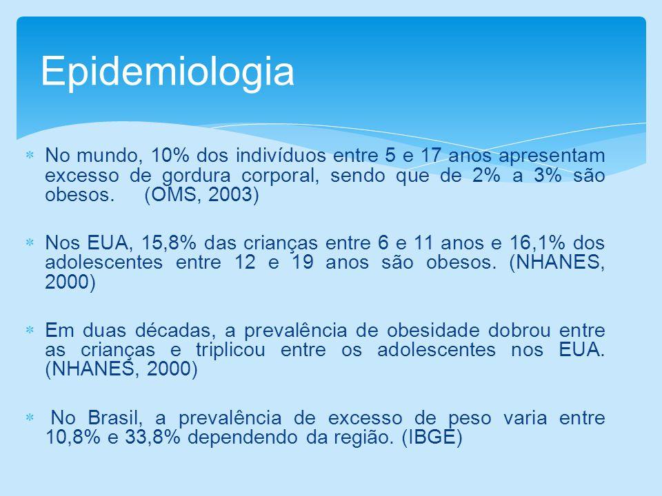 Epidemiologia No mundo, 10% dos indivíduos entre 5 e 17 anos apresentam excesso de gordura corporal, sendo que de 2% a 3% são obesos. (OMS, 2003)