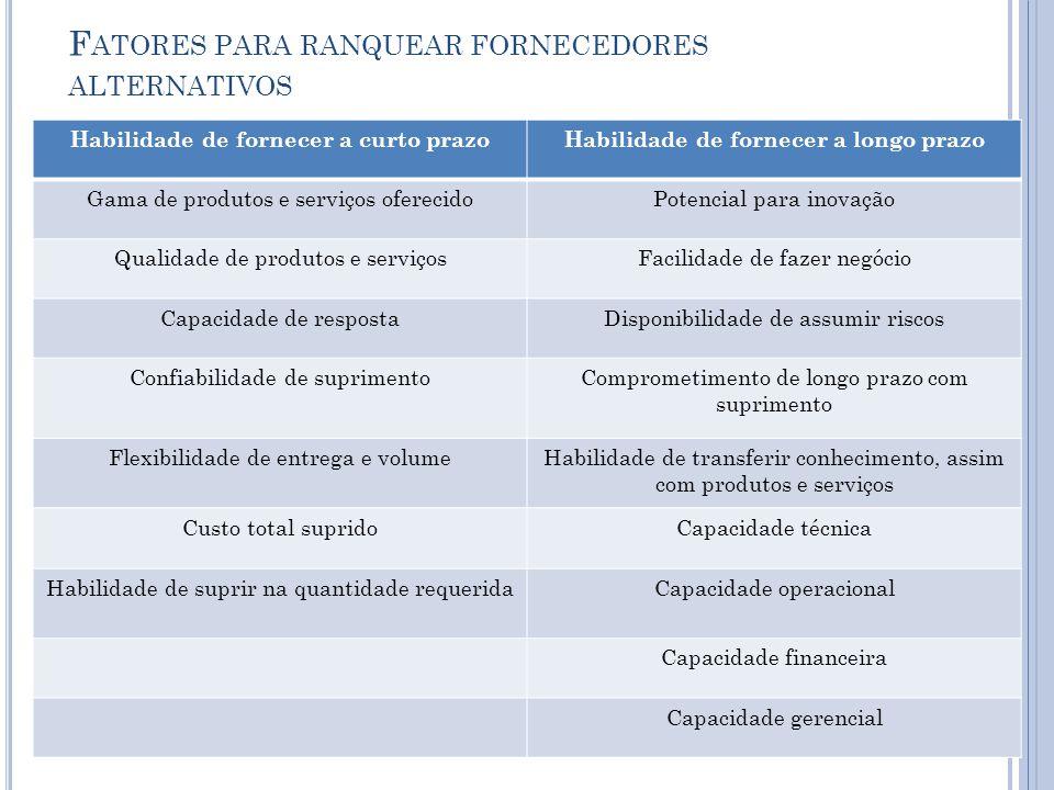 Fatores para ranquear fornecedores alternativos