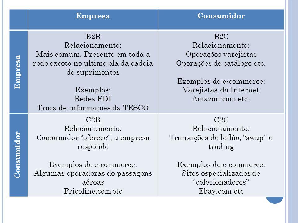 Troca de informações da TESCO B2C Operações varejistas