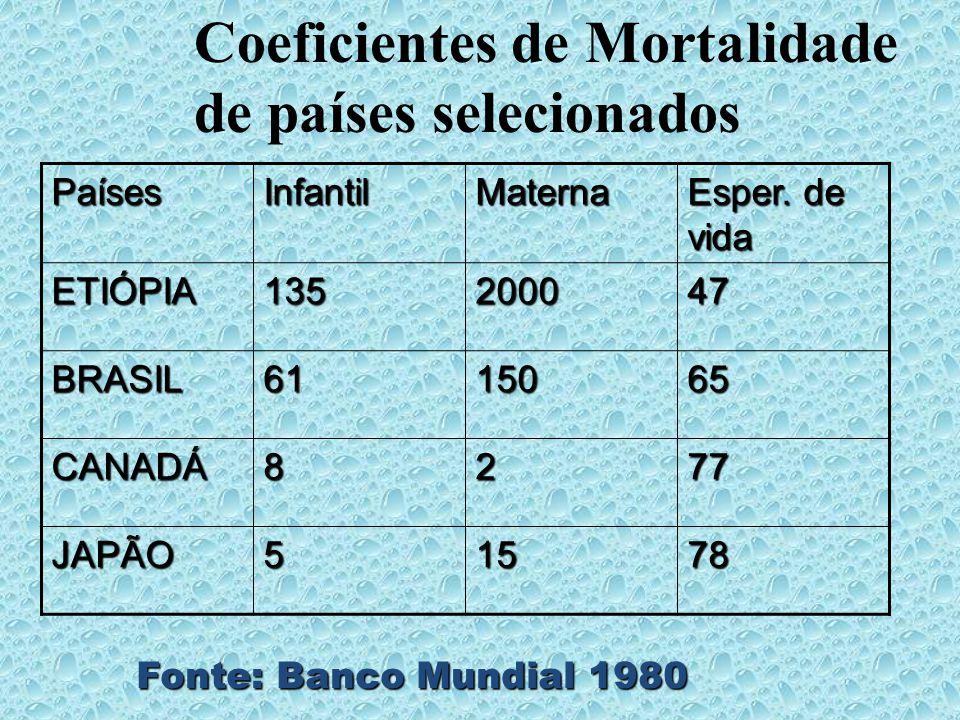 Coeficientes de Mortalidade de países selecionados