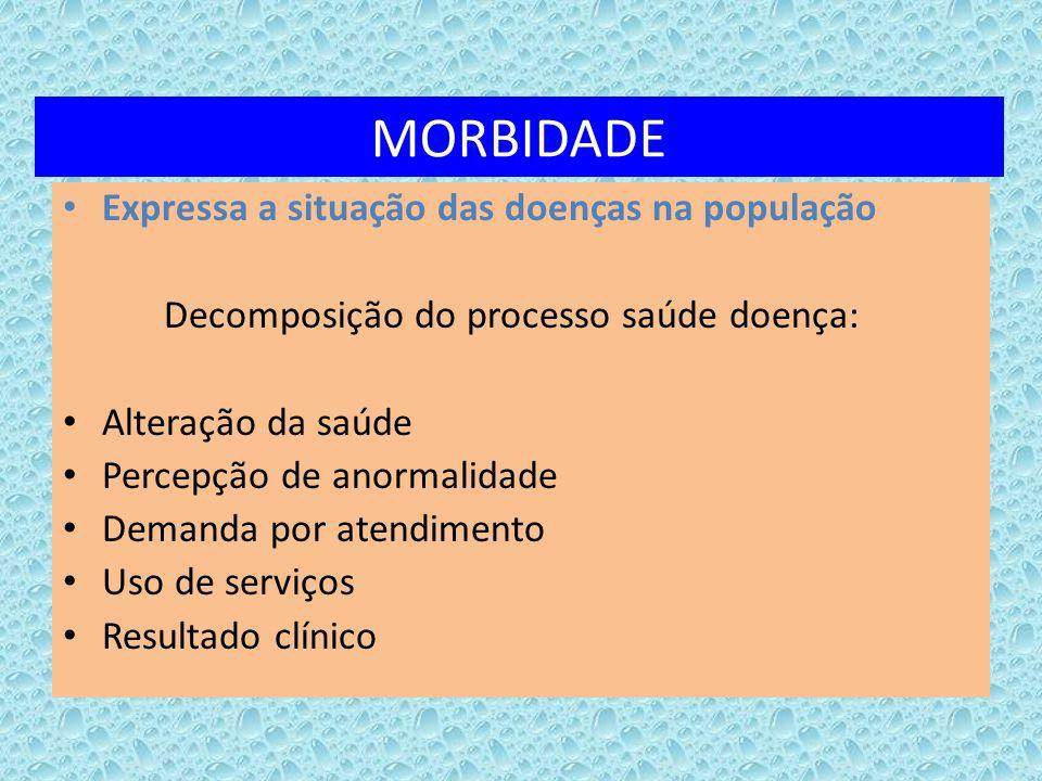 MORBIDADE Expressa a situação das doenças na população