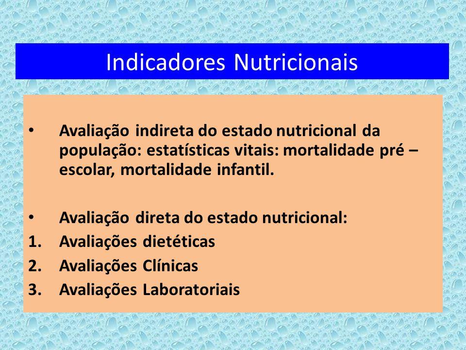 Indicadores Nutricionais