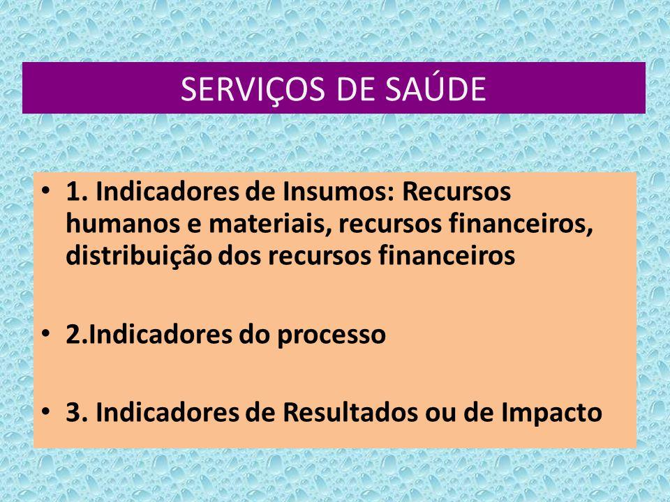 SERVIÇOS DE SAÚDE 1. Indicadores de Insumos: Recursos humanos e materiais, recursos financeiros, distribuição dos recursos financeiros.