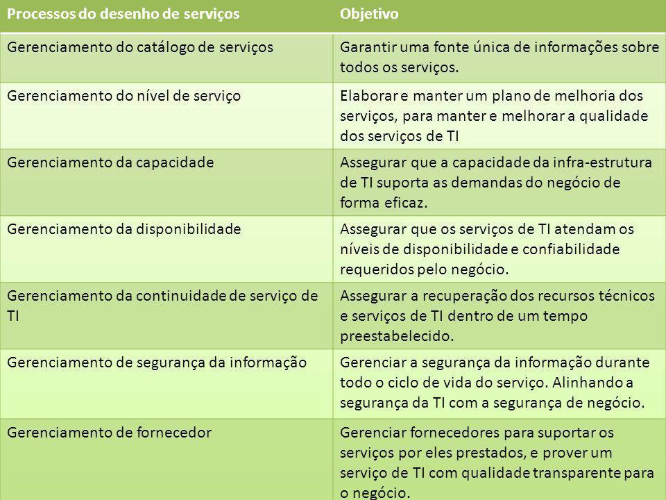 Processos do desenho de serviços