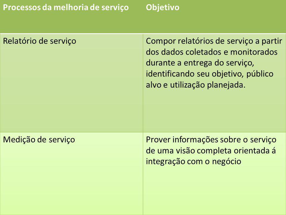 Processos da melhoria de serviço