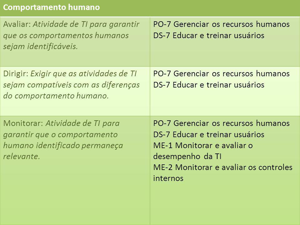 Comportamento humano Avaliar: Atividade de TI para garantir que os comportamentos humanos sejam identificáveis.