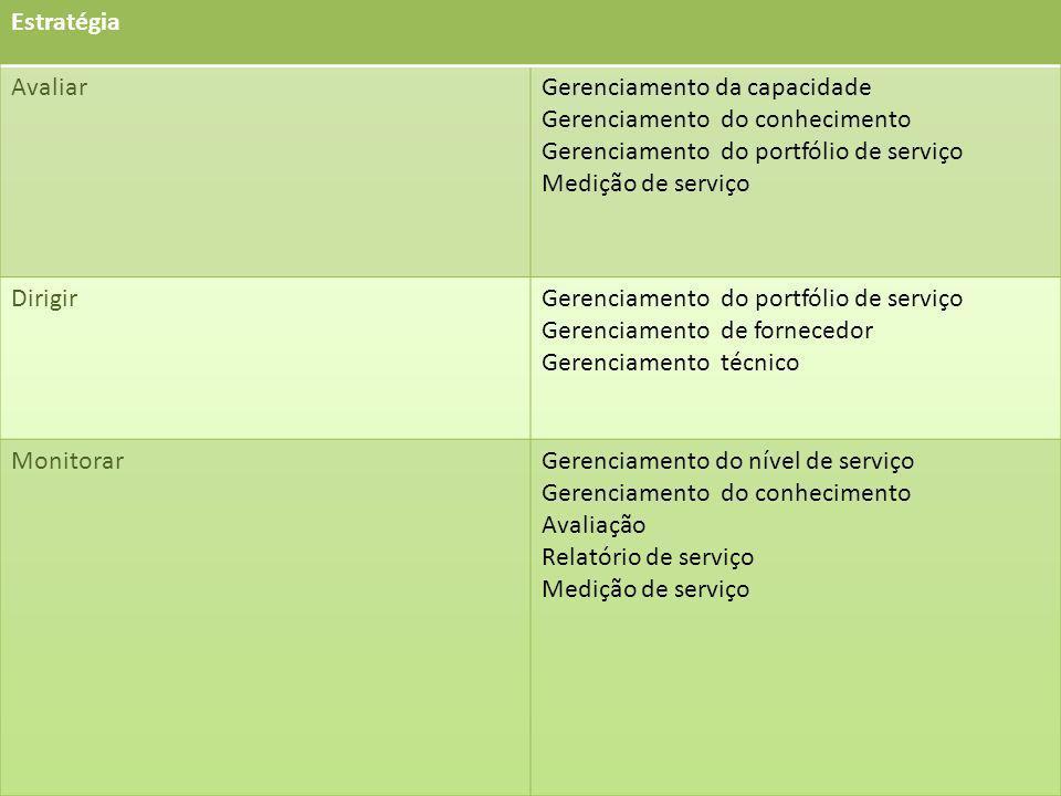 Estratégia Avaliar. Gerenciamento da capacidade. Gerenciamento do conhecimento. Gerenciamento do portfólio de serviço.