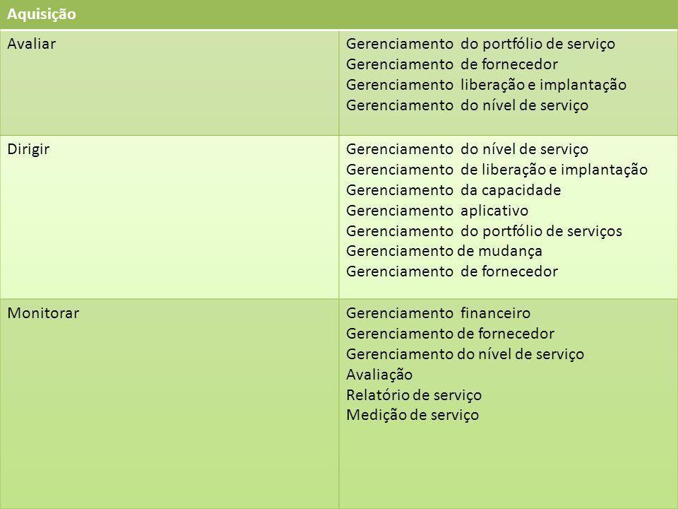 Aquisição Avaliar. Gerenciamento do portfólio de serviço. Gerenciamento de fornecedor. Gerenciamento liberação e implantação.