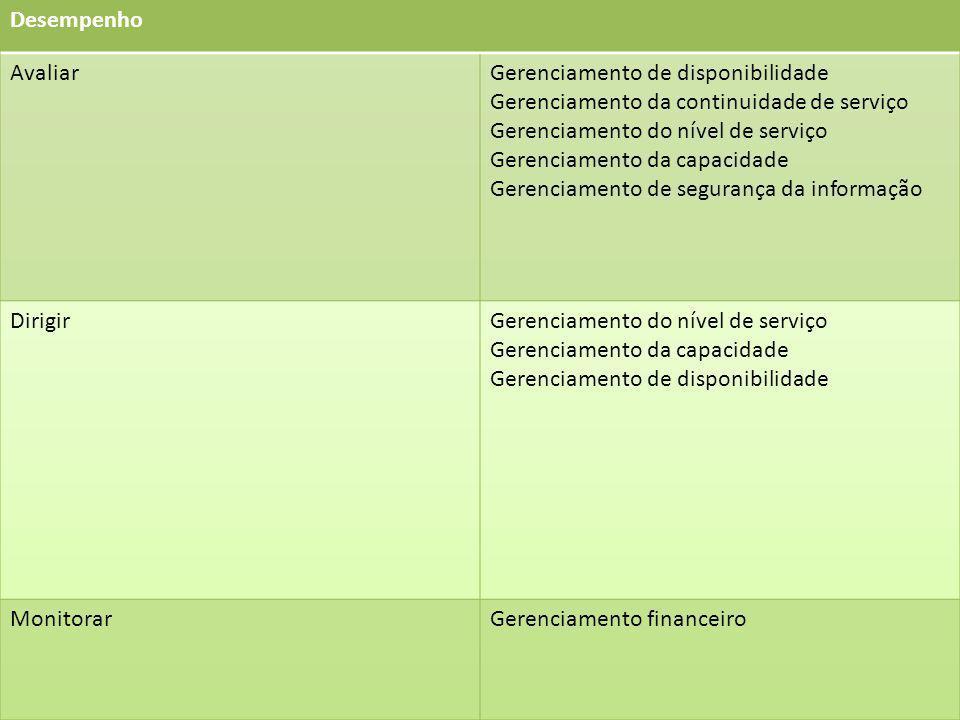 Desempenho Avaliar. Gerenciamento de disponibilidade. Gerenciamento da continuidade de serviço. Gerenciamento do nível de serviço.