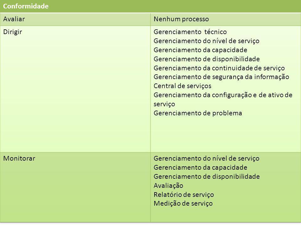 Conformidade Avaliar. Nenhum processo. Dirigir. Gerenciamento técnico. Gerenciamento do nível de serviço.