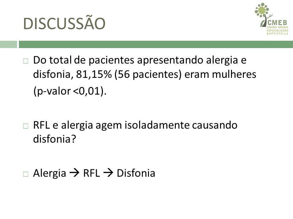 DISCUSSÃO Do total de pacientes apresentando alergia e disfonia, 81,15% (56 pacientes) eram mulheres.