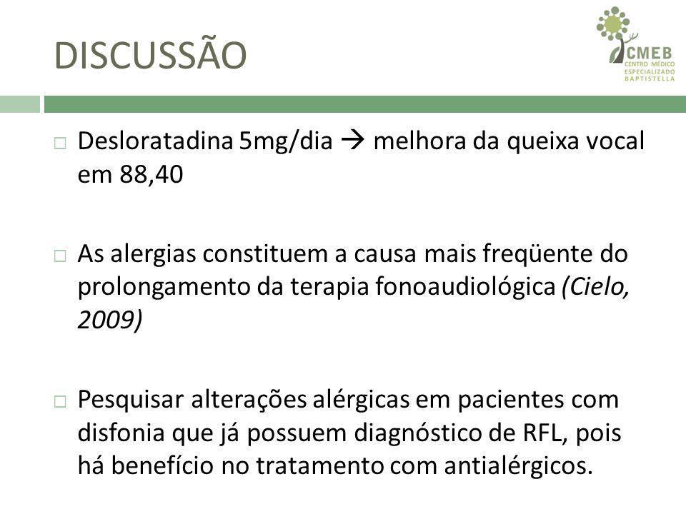 DISCUSSÃO Desloratadina 5mg/dia  melhora da queixa vocal em 88,40