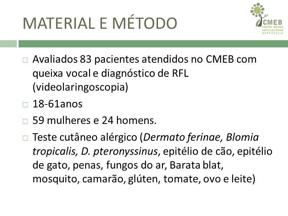 MATERIAL E MÉTODO Avaliados 83 pacientes atendidos no CMEB com queixa vocal e diagnóstico de RFL (videolaringoscopia)