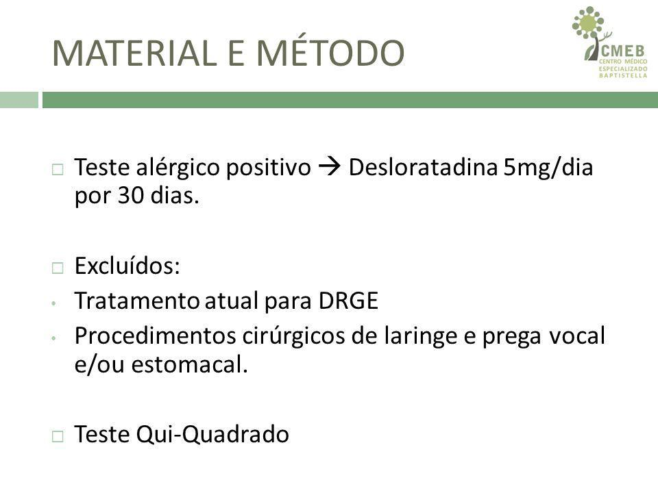 MATERIAL E MÉTODO Teste alérgico positivo  Desloratadina 5mg/dia por 30 dias. Excluídos: Tratamento atual para DRGE.