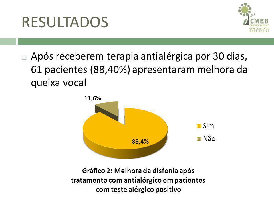 RESULTADOS Após receberem terapia antialérgica por 30 dias, 61 pacientes (88,40%) apresentaram melhora da queixa vocal.