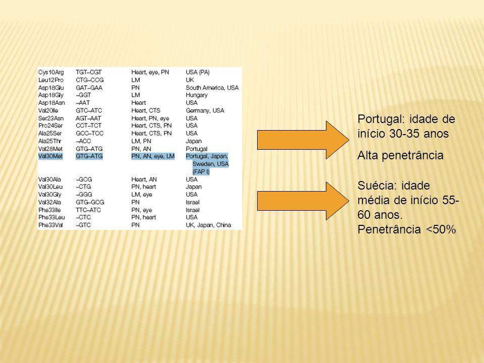 Portugal: idade de início 30-35 anos