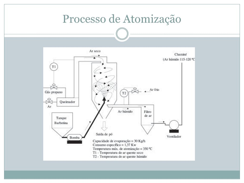 Processo de Atomização