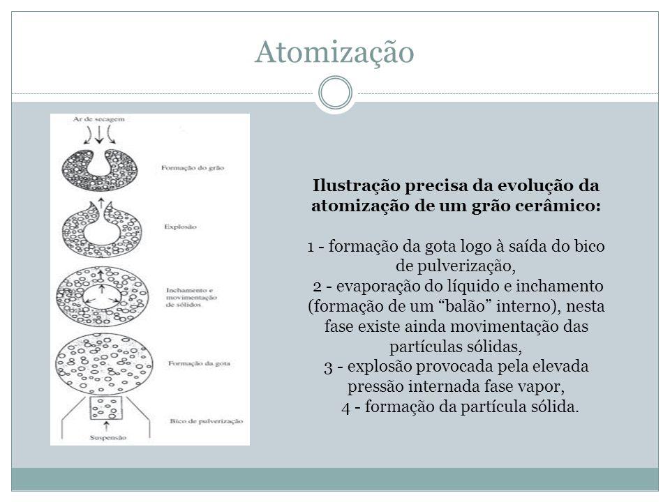 Ilustração precisa da evolução da atomização de um grão cerâmico: