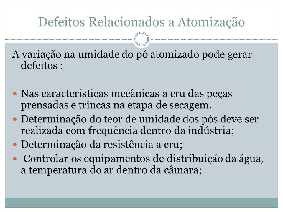Defeitos Relacionados a Atomização