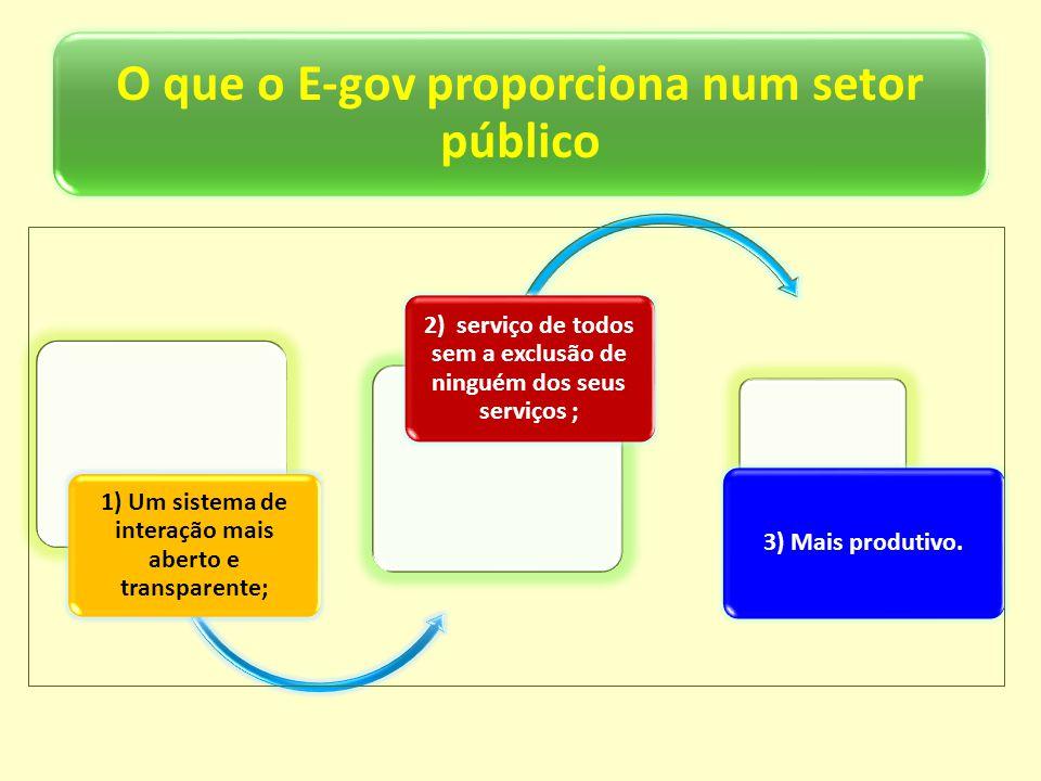 O que o E-gov proporciona num setor público
