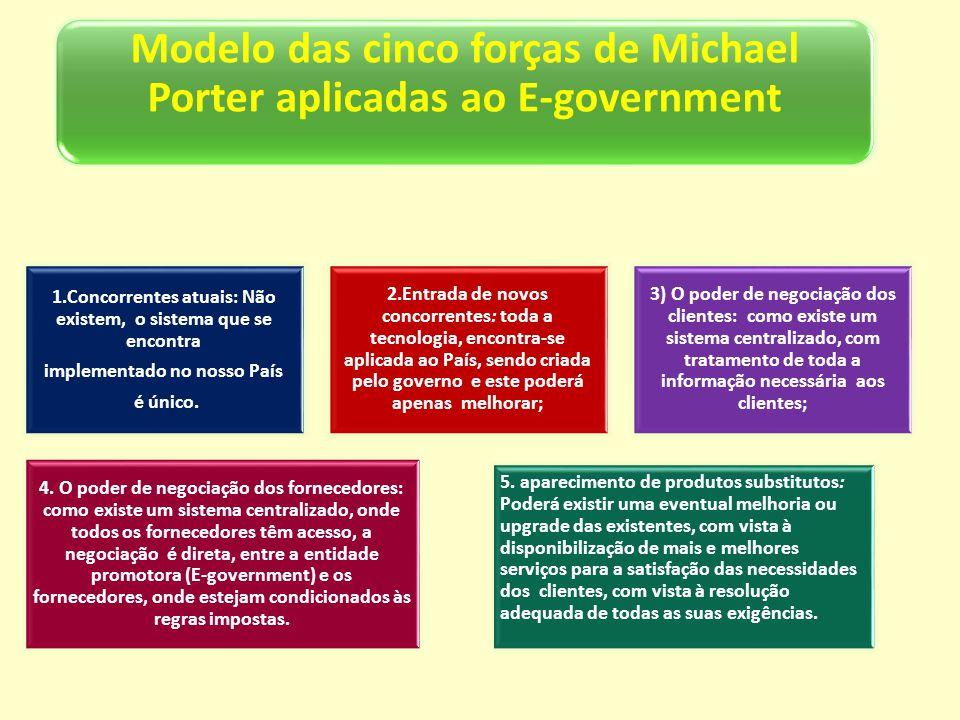 Modelo das cinco forças de Michael Porter aplicadas ao E-government