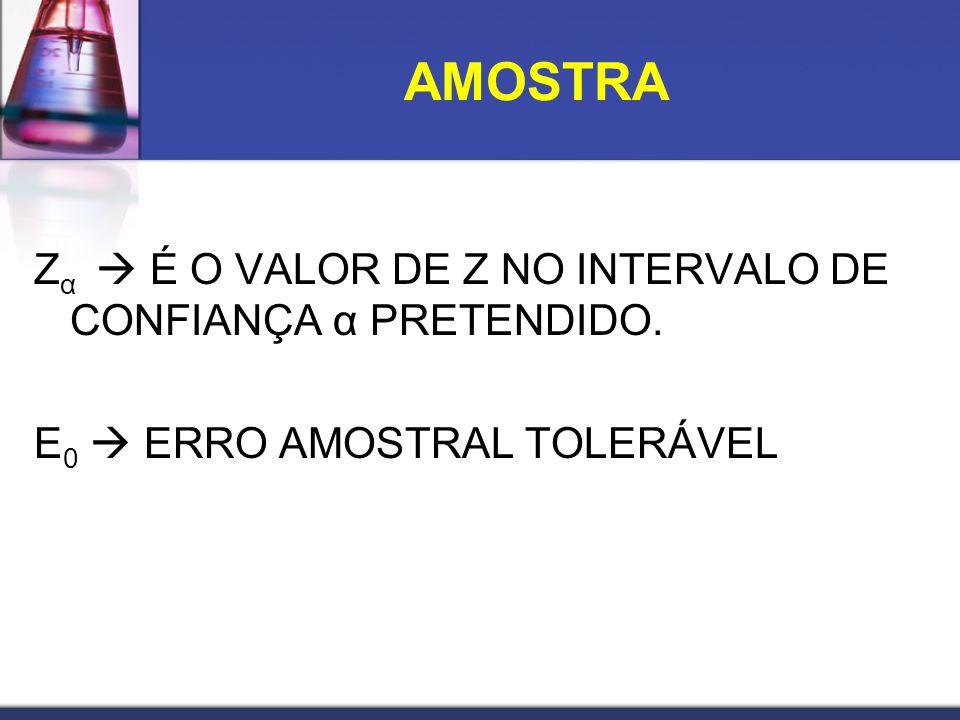 AMOSTRA Zα  É O VALOR DE Z NO INTERVALO DE CONFIANÇA α PRETENDIDO. E0  ERRO AMOSTRAL TOLERÁVEL