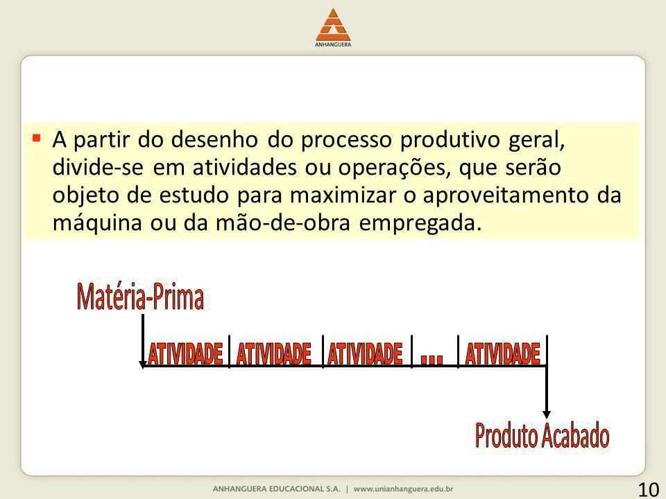 A partir do desenho do processo produtivo geral, divide-se em atividades ou operações, que serão objeto de estudo para maximizar o aproveitamento da máquina ou da mão-de-obra empregada.