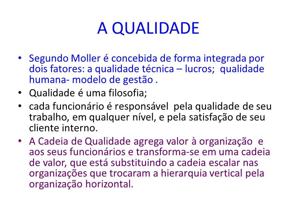 A QUALIDADE Segundo Moller é concebida de forma integrada por dois fatores: a qualidade técnica – lucros; qualidade humana- modelo de gestão .