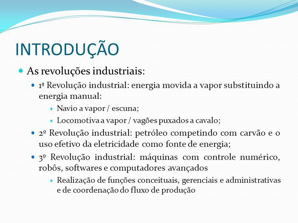 INTRODUÇÃO As revoluções industriais: