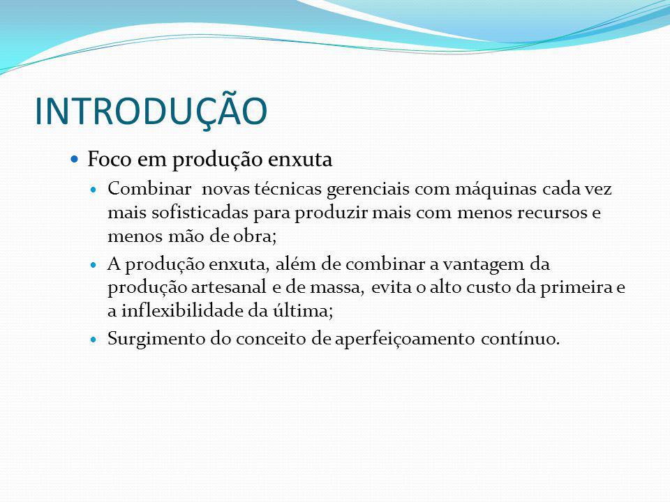 INTRODUÇÃO Foco em produção enxuta