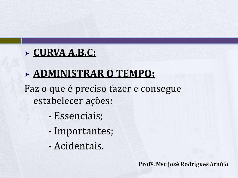 CURVA A,B,C; ADMINISTRAR O TEMPO; - Essenciais; - Importantes;