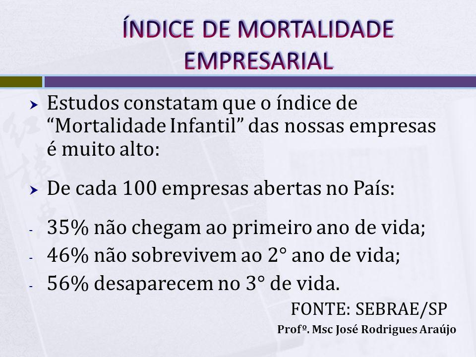 ÍNDICE DE MORTALIDADE EMPRESARIAL