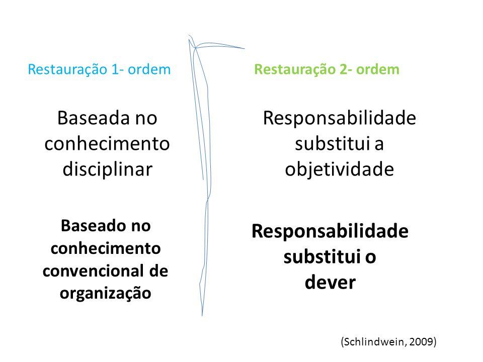 Responsabilidade substitui o dever