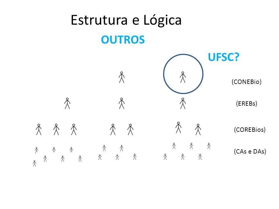 Estrutura e Lógica OUTROS UFSC (CONEBio) (EREBs) (COREBios)