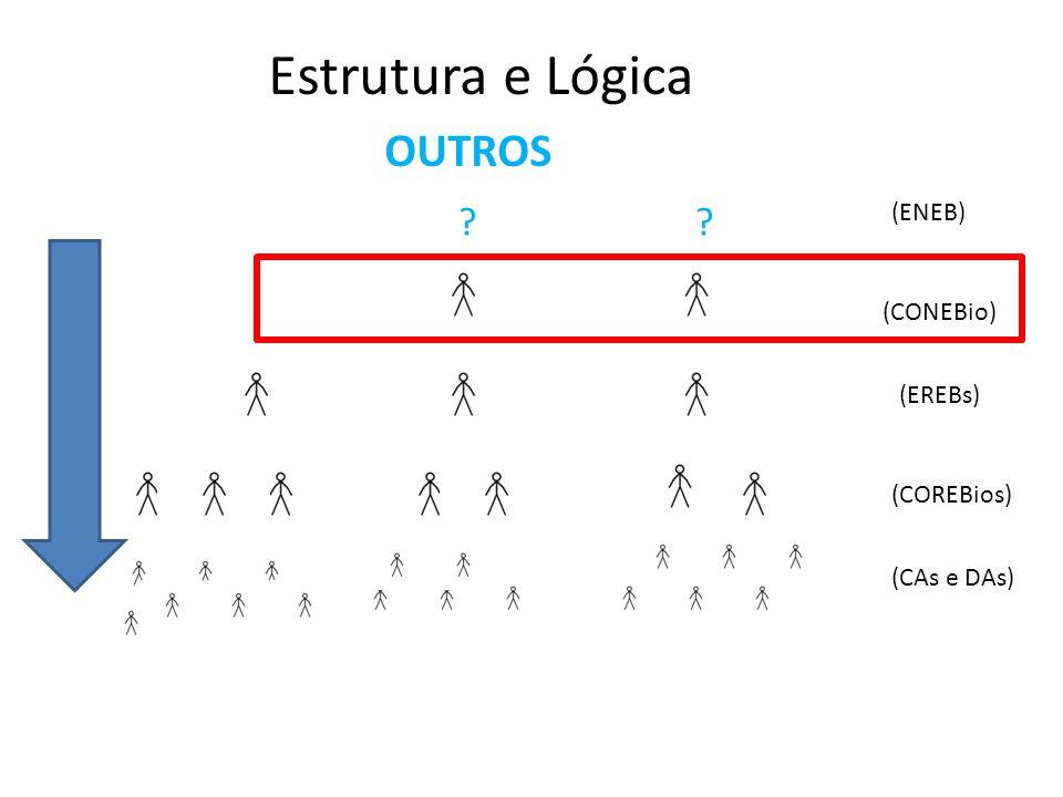 Estrutura e Lógica OUTROS (ENEB) (CONEBio) (EREBs) (COREBios)