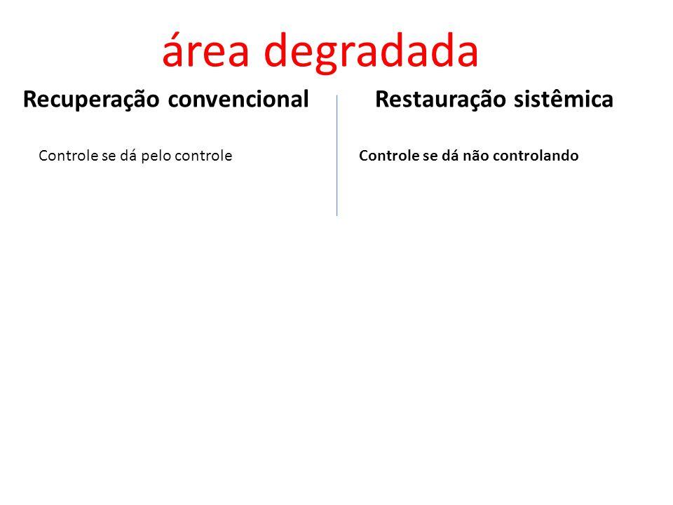 área degradada Recuperação convencional Restauração sistêmica
