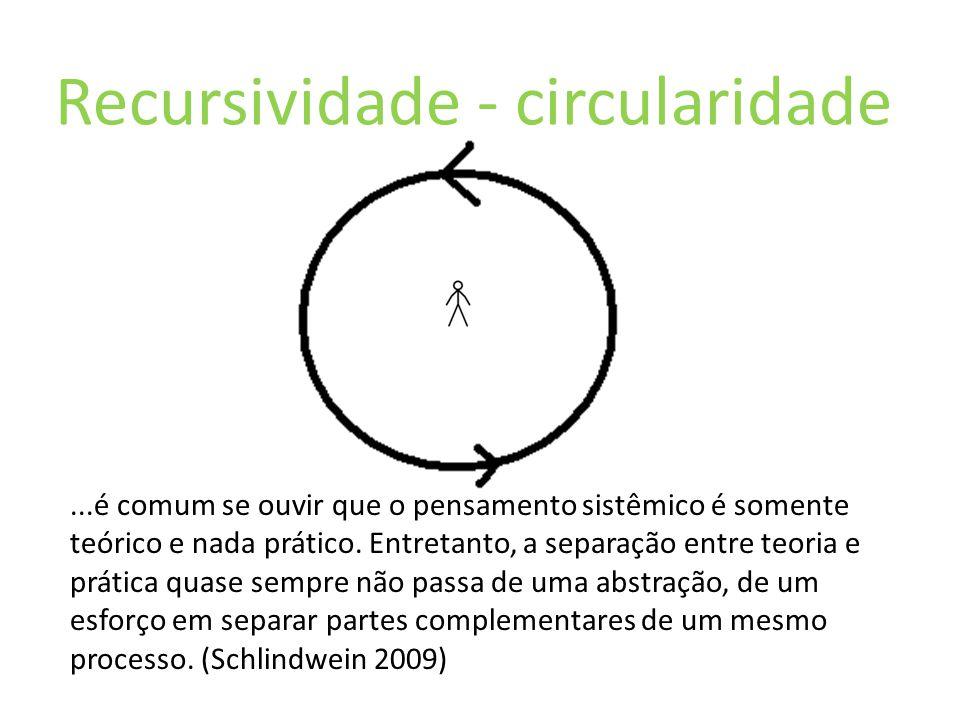 Recursividade - circularidade