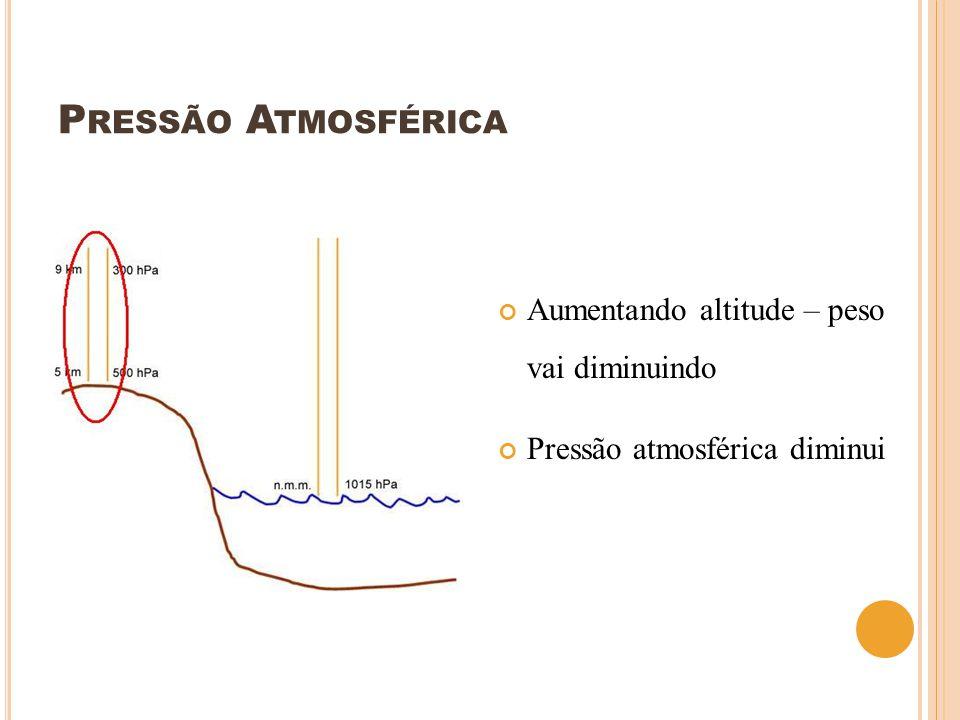 Pressão Atmosférica Aumentando altitude – peso vai diminuindo