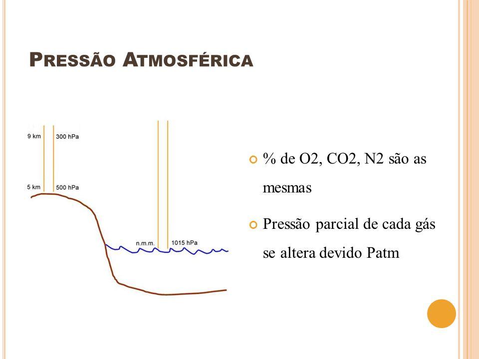 Pressão Atmosférica % de O2, CO2, N2 são as mesmas
