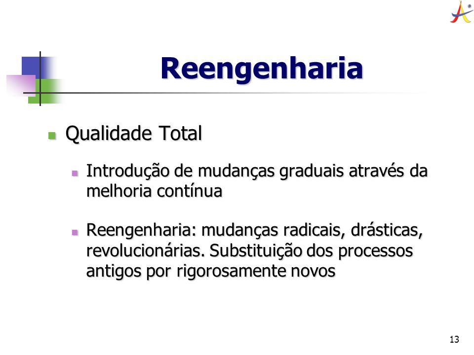 Reengenharia Qualidade Total